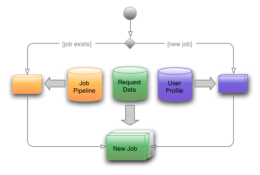Job Composition