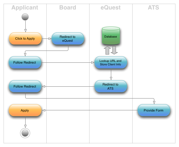 Candidate Response Flow